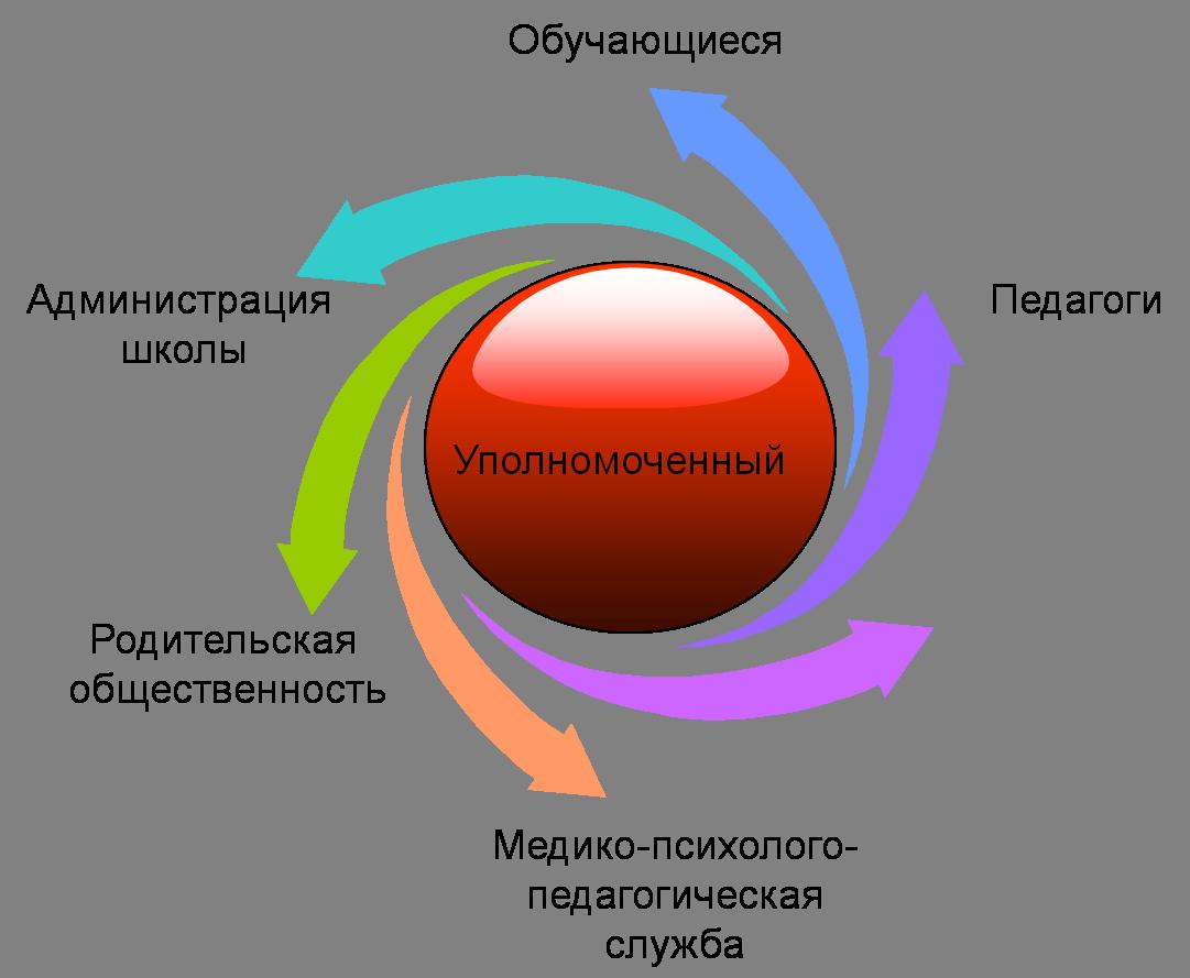 http://petr-ros.edu.yar.ru/upolnomochenniy_po_pravam_uchastnikov_63/skhema_upolnomochennyj.png
